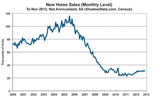 2012-11-new-home-sales.png