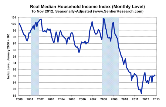 2012-11-real-median-household.png