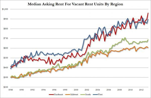 2013-08-06-avg-rental-price-by-region.jpg