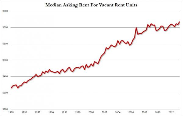 2013-08-06-avg-rental-price.jpg