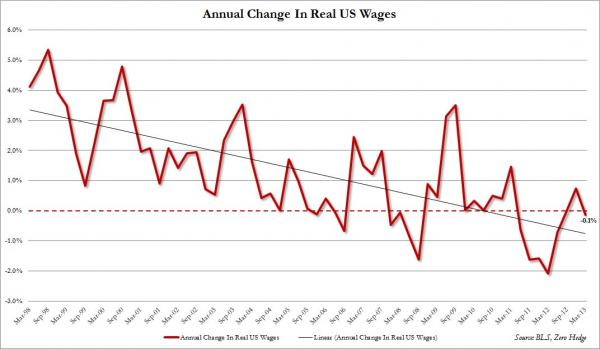 2013-08-06-change-in-real-wages.jpg