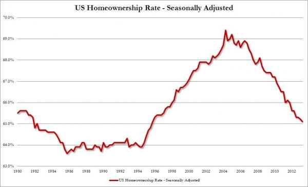 2013-08-06-homeownership-rate.jpg