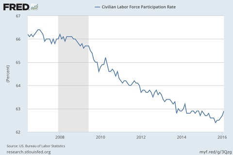 image: labor participation rate