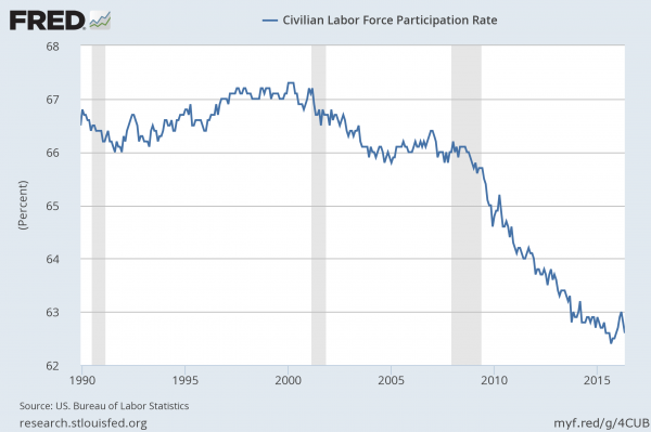 image: Labor Participation Rate May 2016