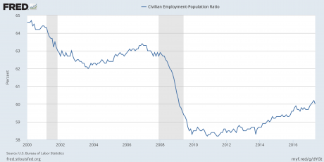 image: employment-population ratio june 1027