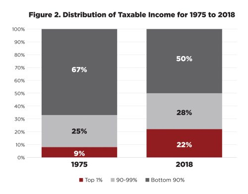 image: taxable income 1975 - 2018