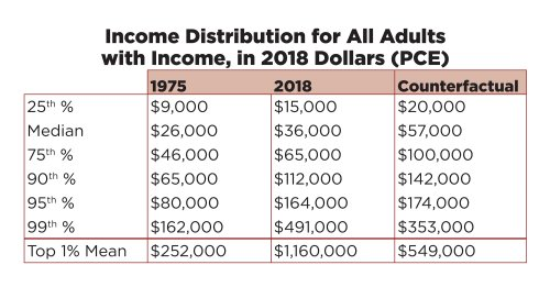 image: income distribution all adults