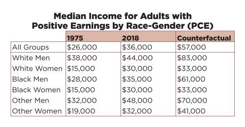 image: median income for adults by race