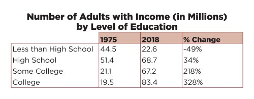 image: income by education