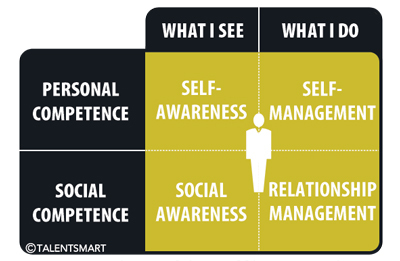 image: habits of hightly emotionally intelligent people